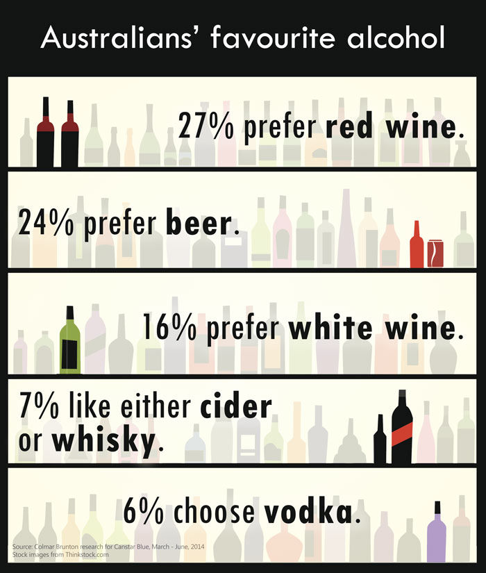 Australians Most Enjoyed Alcohol