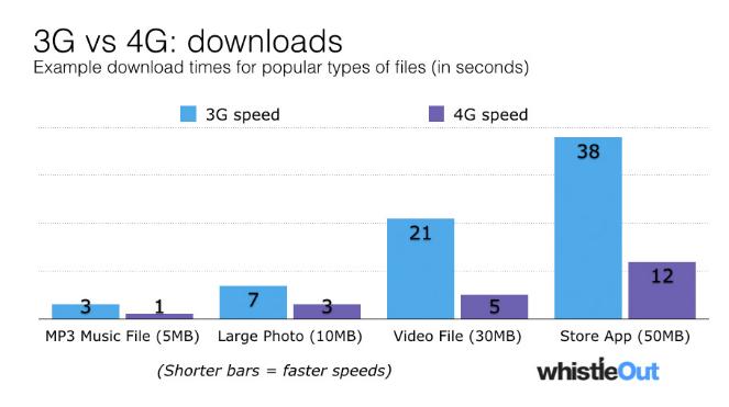 3G 45 Download comparison