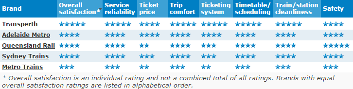 star rating screenshot sydney