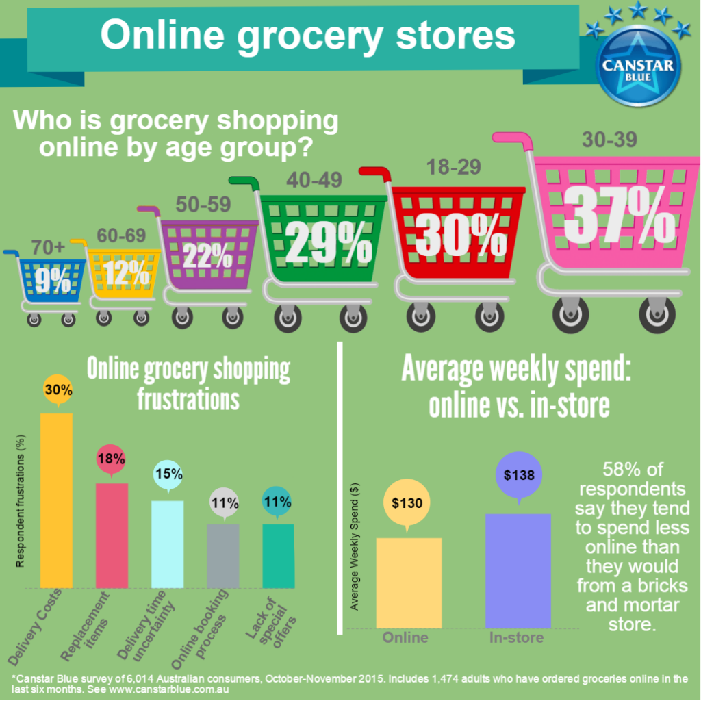 Infographic online grocery shopping (5)