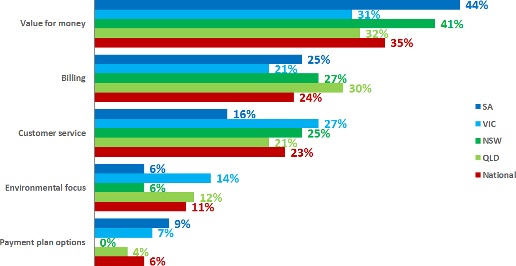 Natural gas retailers – what drives customer satisfaction in different states?