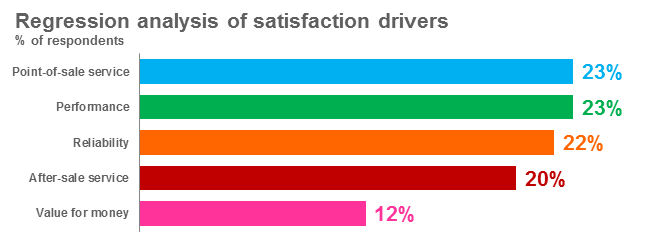 Regression Analysis of satisfaction drivers